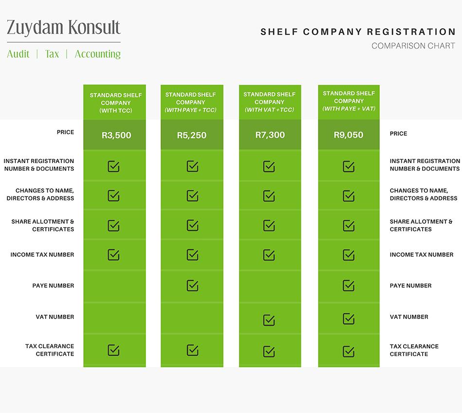 Zuydam comparison chart